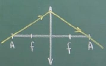 Raio entra pelo primeiro anti-principal e sai pelo segundo anti-principal na lente convergente