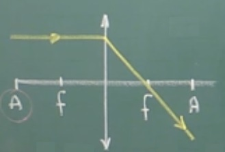 Raio incidindo paralelamente na lente convergente
