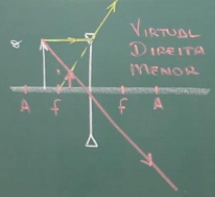 Imagem virtual, direita e menor na lente divergente