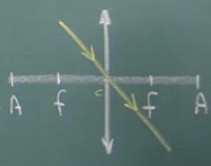 Raio incidindo pelo centro óptico na lente convergente e divergente