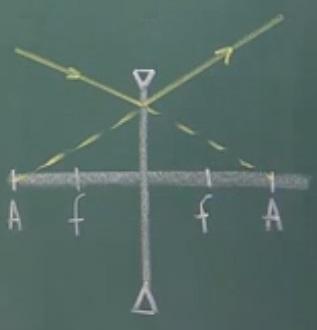 Raio entra na direção do segundo anti-principal e sai na direção do primeiro anti-principal na lente divergente