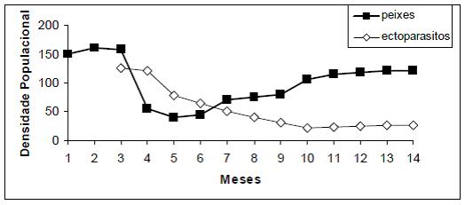 Diversos fatores podem influenciar no tamanho e na densidade de uma população, como por exemplo, a presença de parasitas