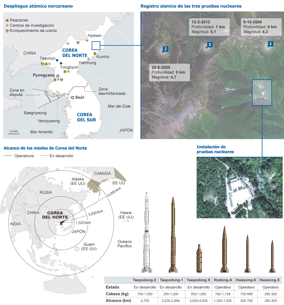 Atualidades: Coreia do Norte faz teste com bomba de hidrogênio. E ela é poderosa!