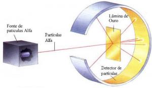 Experimento de Rutherford: Partículas alfa (emitidas por Polônio radioativo) bombardeando uma fina lâmina de ouro para uma chapa fotográfica (detector de partículas).