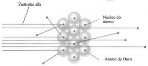 Conclusões de Rutherford a respeito do desvia de algumas partículas.