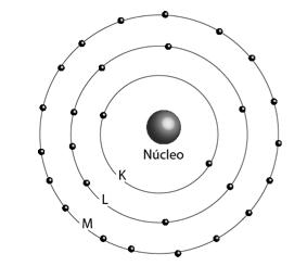 Modelo atômico de Bohr: um núcleo positivo com uma parte periférica, onde os elétrons, sem emissão ou absorção de energia giravam em órbitas circulares (camadas ou níveis de energia).
