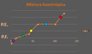 Aspectos Macroscópicos da Matéria: veja os conceitos mais importantes