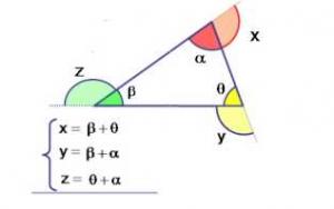 Triângulos: Saiba tudo sobre lei angular, congruência e classificação!