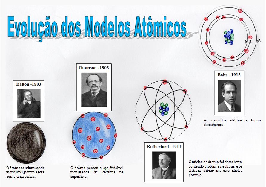 Mapa Mental: Evolução dos Modelos Atômicos