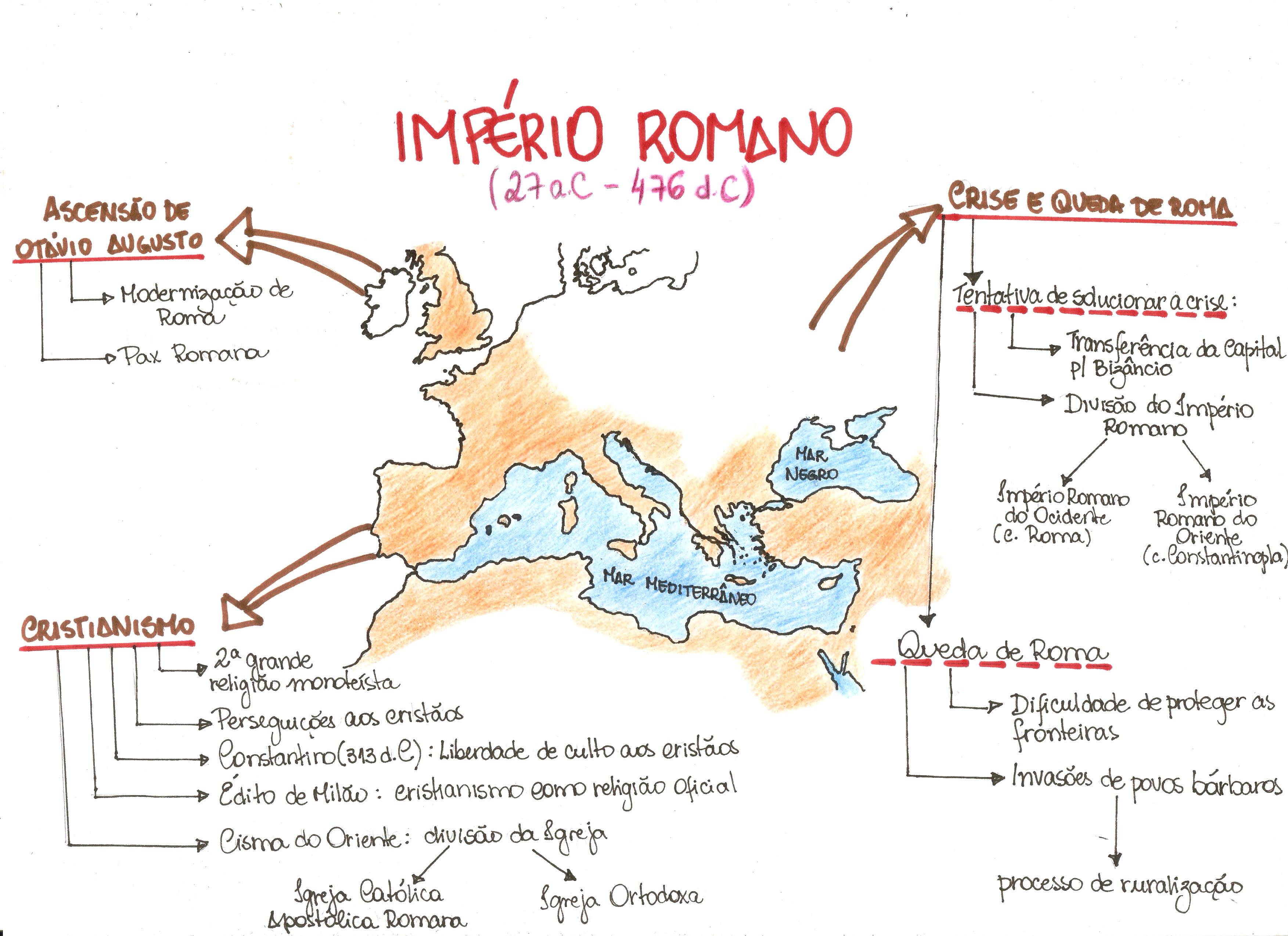 Mapa Mental: Império Romano