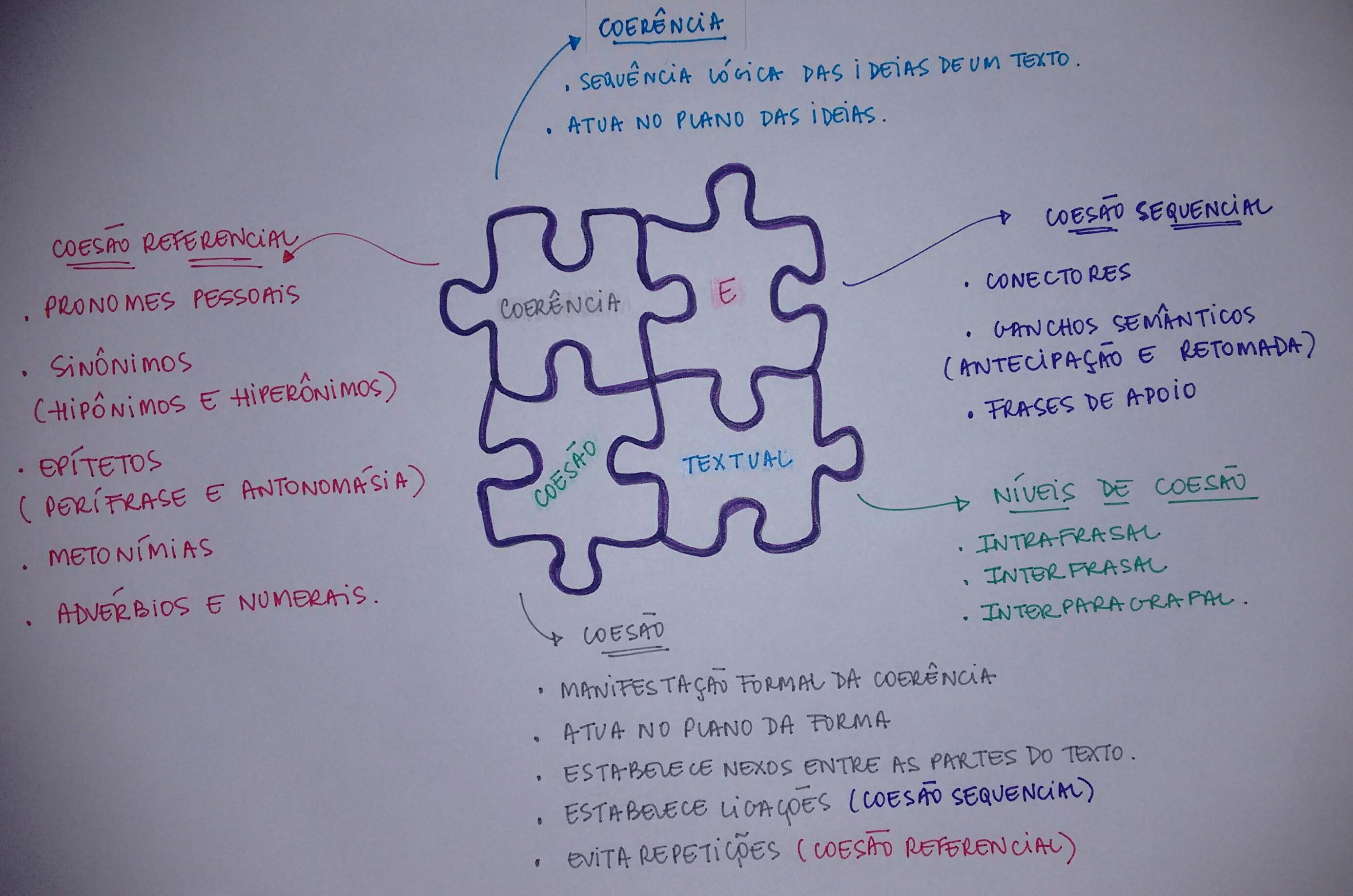 Mapa Mental: Coesão e Coerência Textual