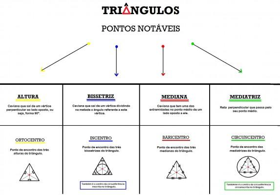 Mapa Mental: Triângulos - Pontos Notáveis
