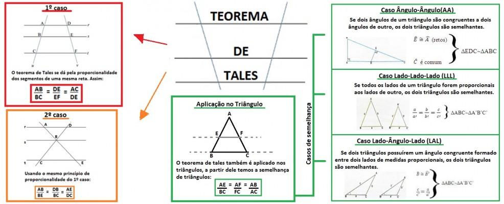 Mapa Mental: Teorema de Tales