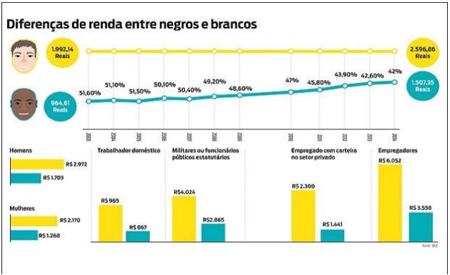 Tema de Redação: Os desafios no mercado de trabalho do Brasil contemporâneo