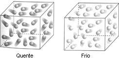 Moléculas mais agitadas no corpo quente e menos agitadas no corpo frio.