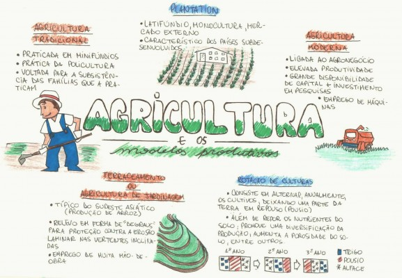 Mapa Mental: Agricultura e Modelos Produtivos