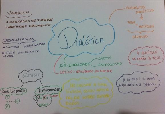 Mapa Mental: Dialética
