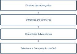 ética profissional exame de ordem