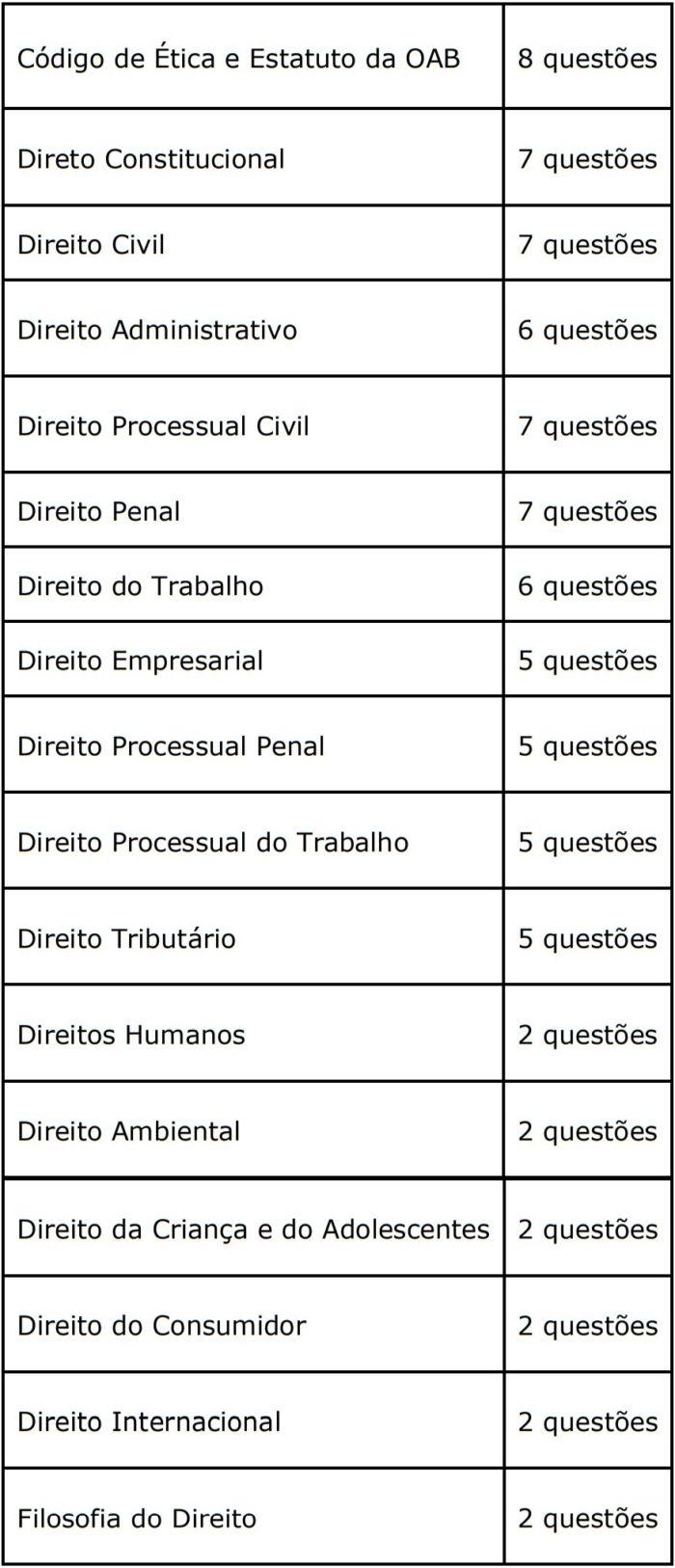regras gerais exame de ordem