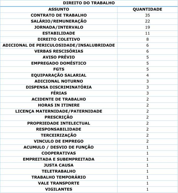 direito do trabalho exame de ordem
