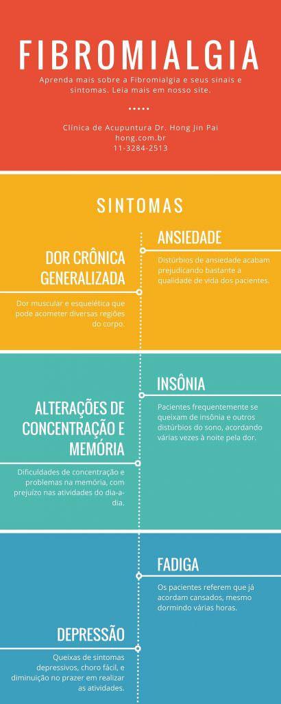 Infografico sobre a Fibromialgia, causas, sintomas e tratamento