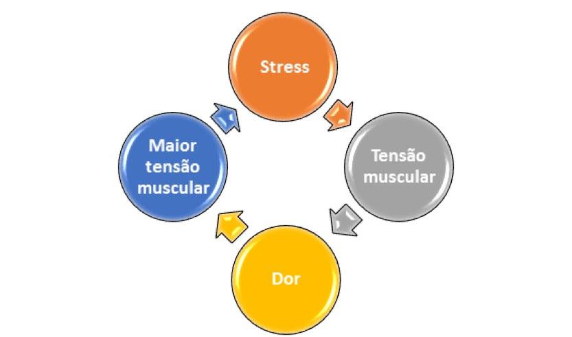 circulo vicioso stress e dor