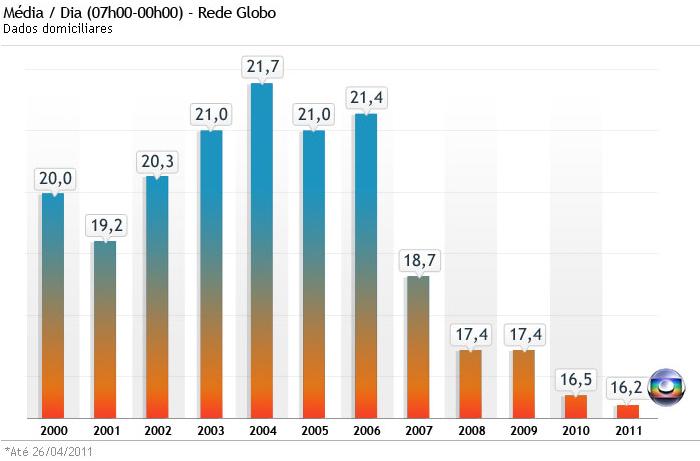 Mesmo com dados até 2010, eu não sei se a Globo conseguiu se recuperar