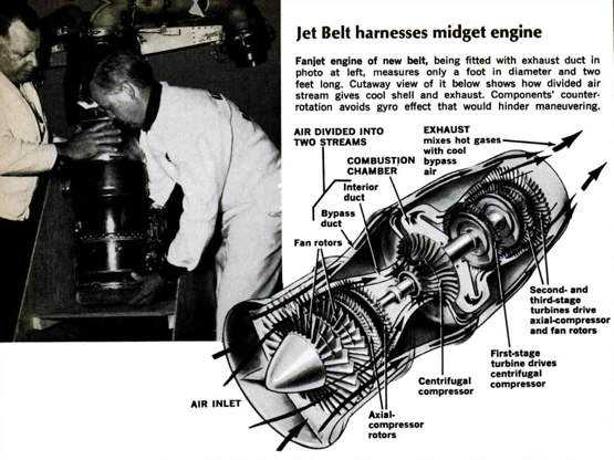 Jet Belt diagram 555pxl O inevitável desejo de voar: A história dos jetpacks