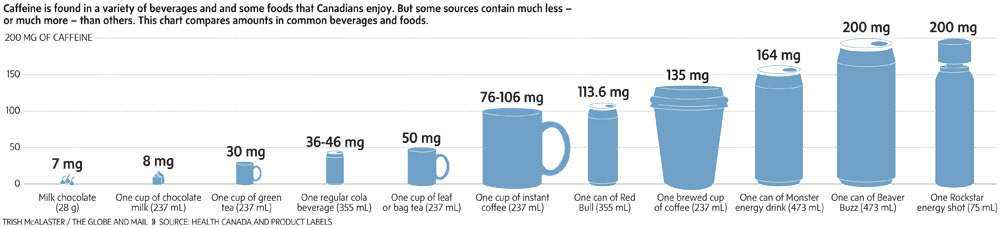 A quantidade de faceína em mádia por bebida