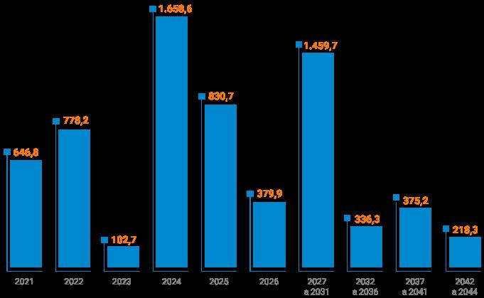 Cronograma de Amortização da Dívida Bruta (R$ milhões)