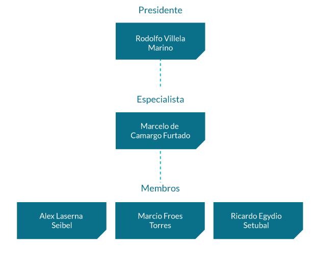 Comitê de Sustentabilidade: Rodolfo Villela Marino (Presidente), Marcelo de Camargo Furtado, Ricardo Egydio Setubal e Tarcila Reis Correa Ursini (Membro Especialista);