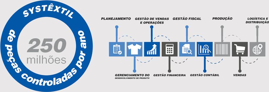 Systêxtil ERP - 250 milhões de peças controladas por ano