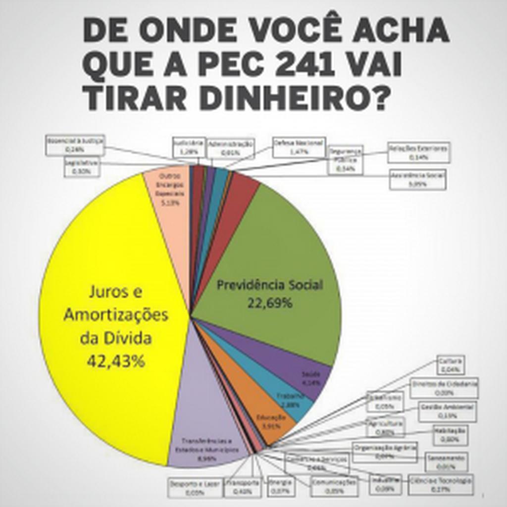 Dados relativos ao executado em 2015 I Fonte: Auditoria Cidadã da Dívida