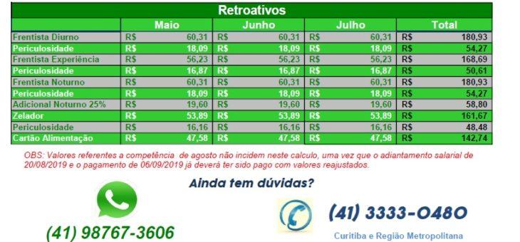 Tabela de Retroavivo