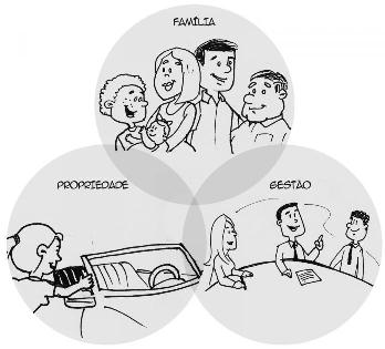 Desafio das Famílias Empresárias