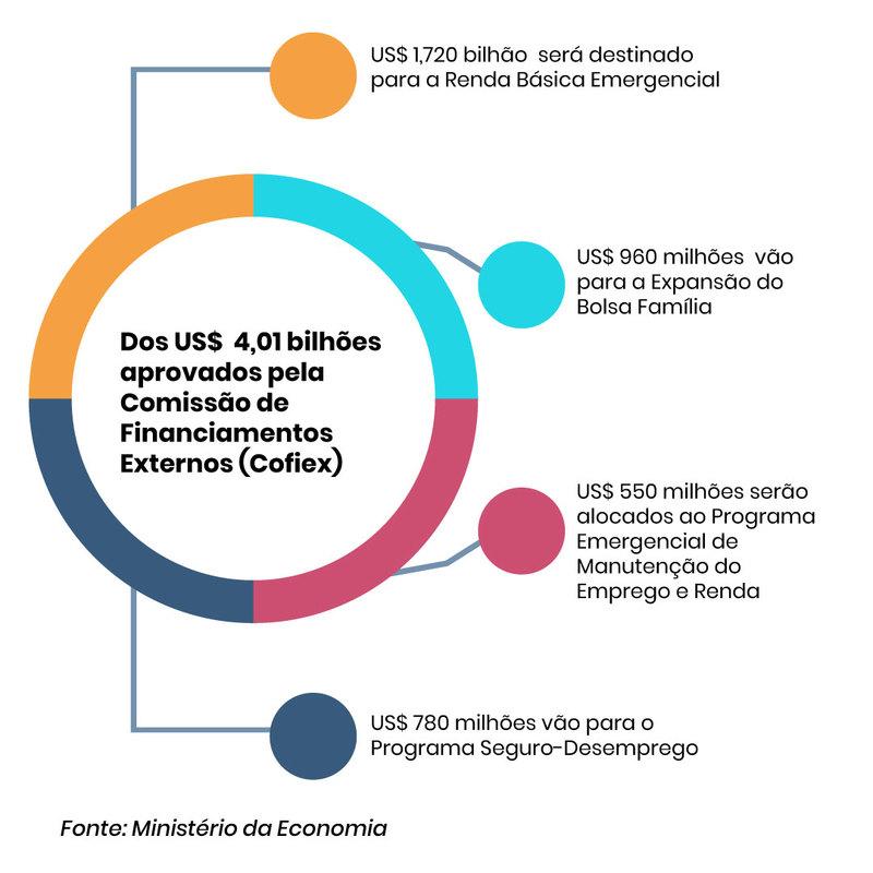Brasil terá um aporte extra de US$ 4 bilhões para aplicar em ações emergenciais contra o novo coronavírus