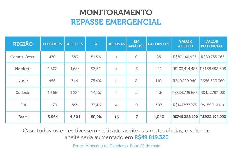 Repasse emergencial SUAS