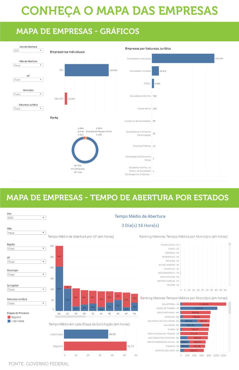 Painel mostra dados como número de empreendimentos e tempo que cada região, estado e município leva para abrir uma empresa no Brasil/ arte: Érica Passos