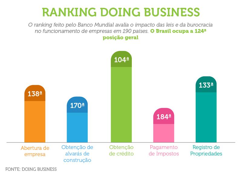 Ranking Doing Business, do Banco Mundial, avalia ambiente de negócios de 190 países/ arte: Érica Passos