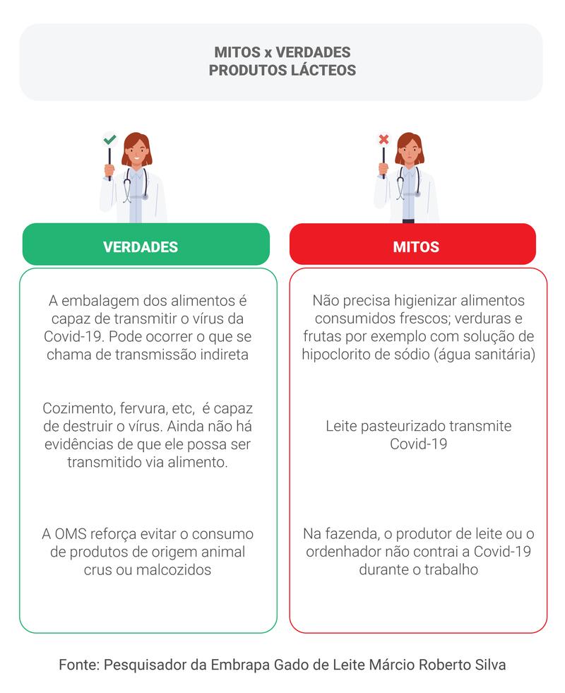 Mitos e verdades sobre consumo de laticínios na pandemia/ arte: Sabrine Cruz