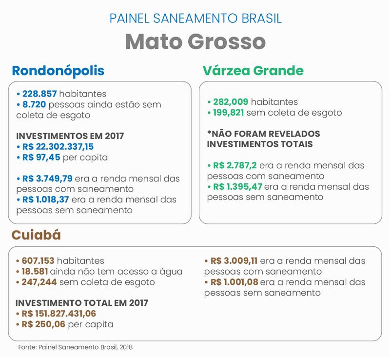 Painel Saneamento Brasil revela dados do setor de municípios mato-grossenses/ crédito: Érica Passos