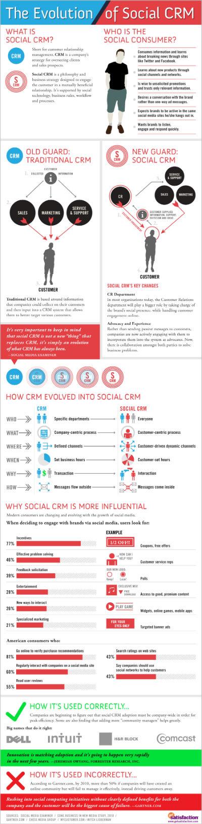 A evolução do CRM Social