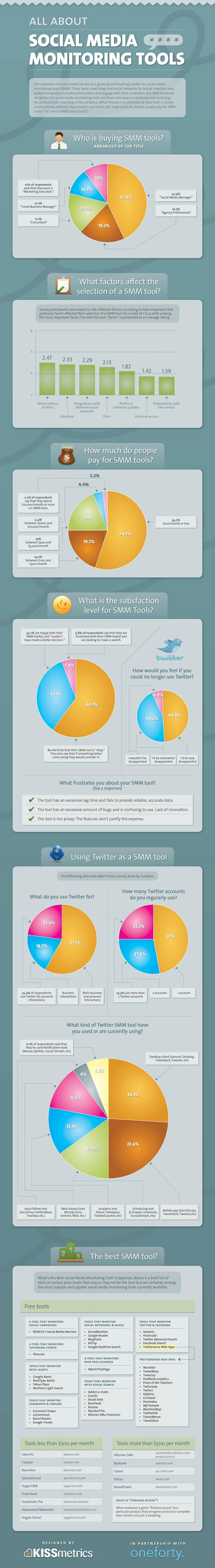 Infográfico SMM Tools