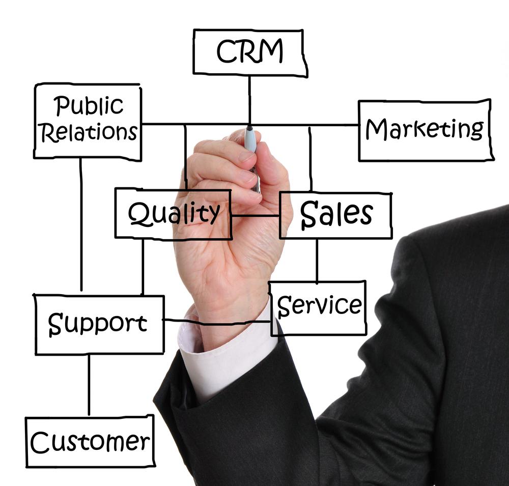 O CRM é uma ótima ferramenta para auxiliar no processo de vendas