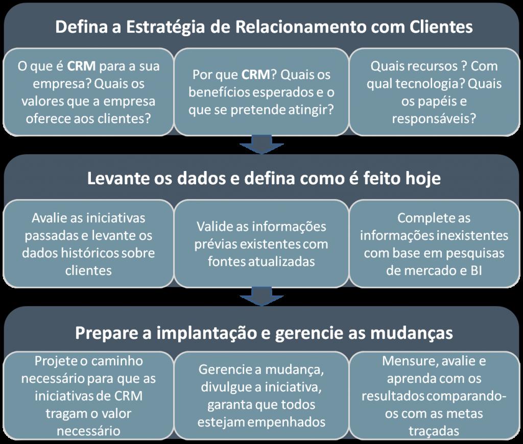 Estruture a implementação do CRM em etapas para que a equipe de vendas entenda a sua importância