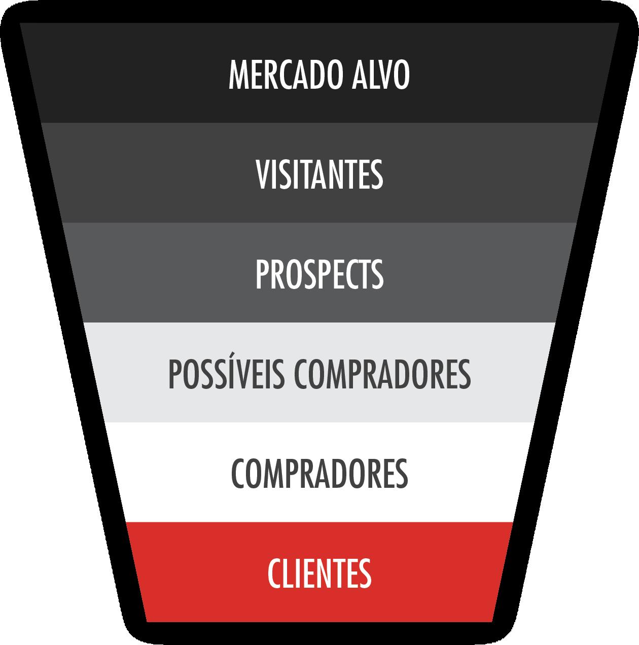 """""""[Funil de conversão] Mercado alvo > Visitantes > Prospects > Possíveis compradores > Compradores > Clientes"""