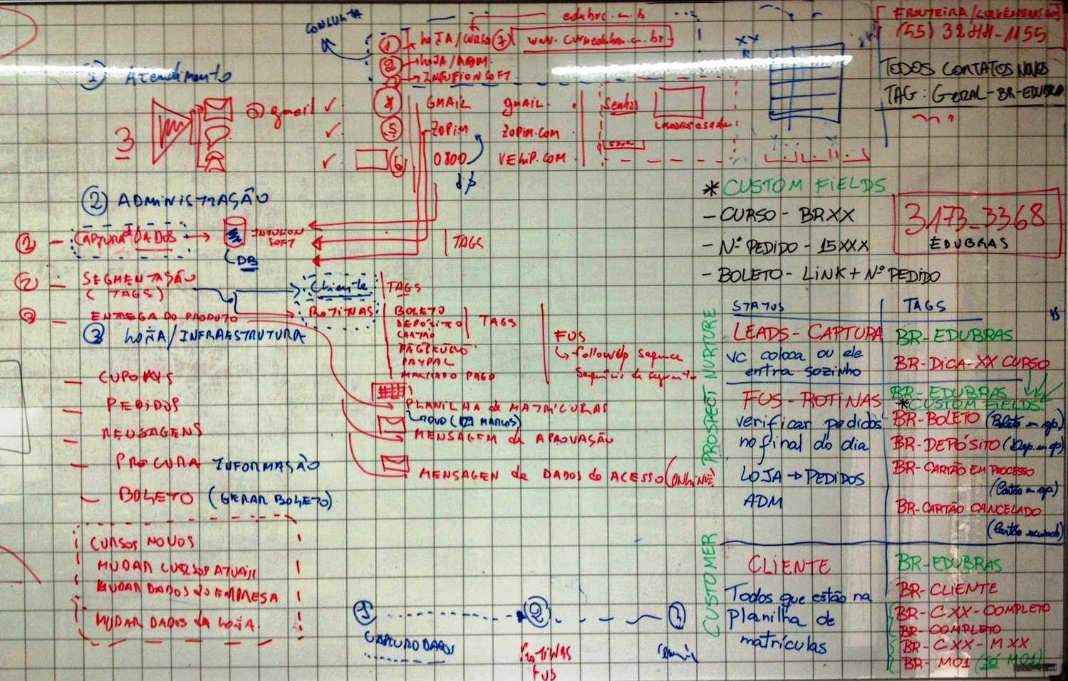 0a1d45b3e2a35b Como criar um funil de vendas e atingir melhores resultados | Blog ...