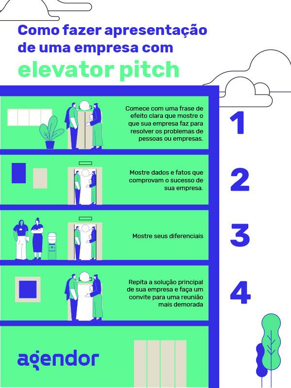 como apresentar empresa - elevator pitch