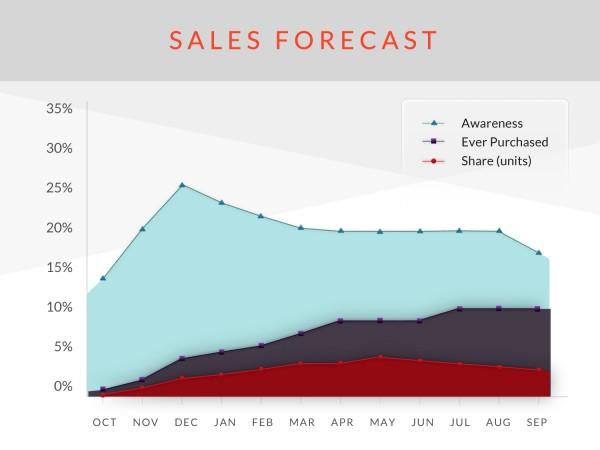 Não existe uma fórmula definitiva para as previsões de vendas. Você pode olhar o seu presente e passado, ou prever baseado na sua expectativa de crescimento.