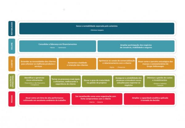 balanced scorecard conceito BVW
